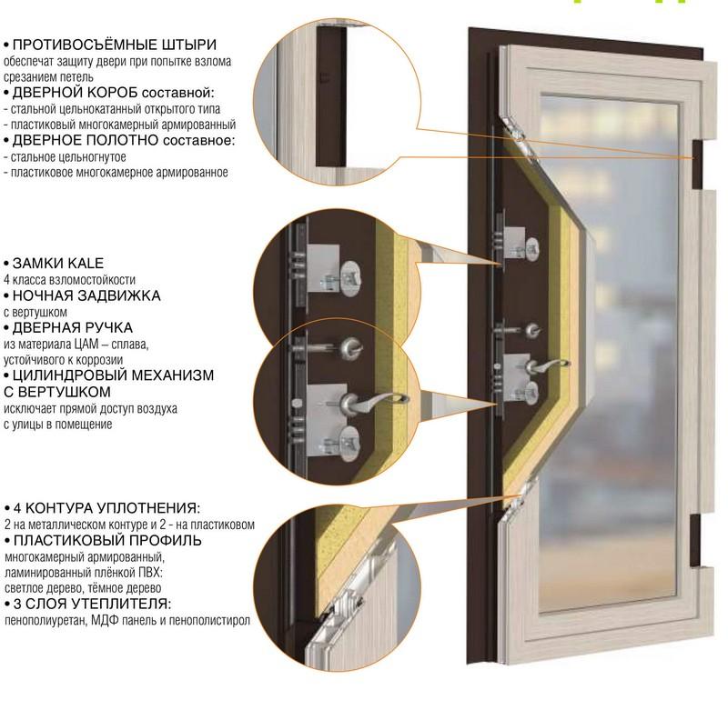 взломостойкие двери в квартиру фото