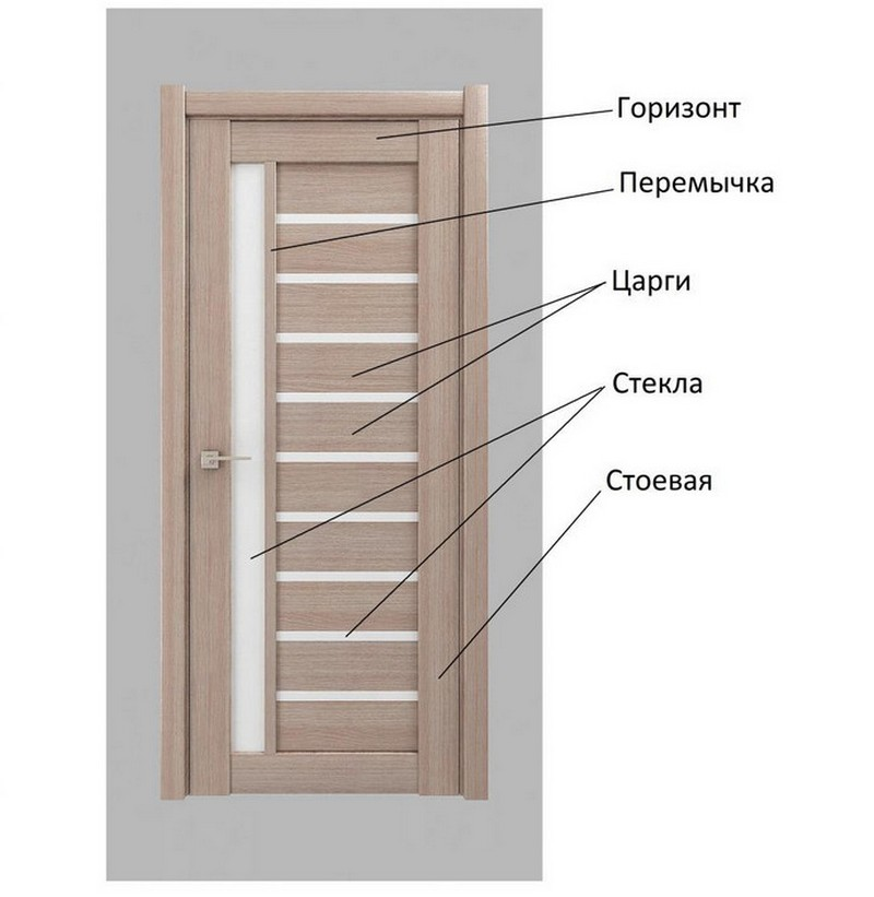 что значит царговые двери