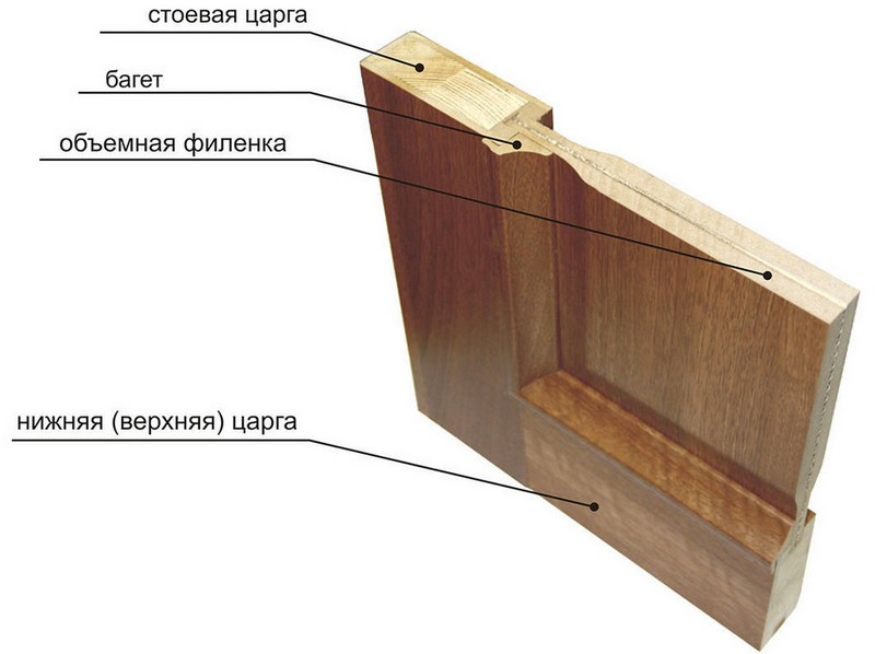 устройство царговых дверей фото