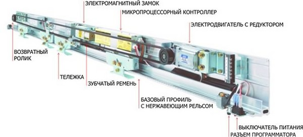 устройство для автоматического открывания фото дверей фото