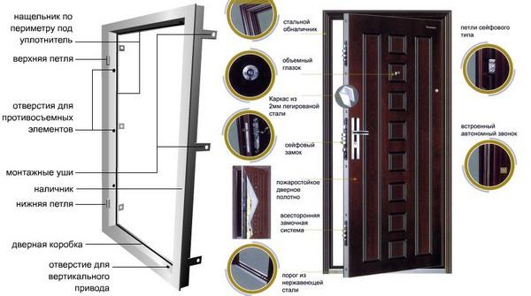 выбор входной двери в квартиру фото