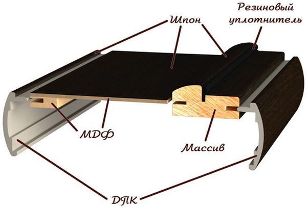 Что такое телескопический наличник