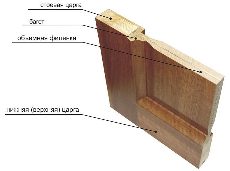 устройство филенчатой двери фото
